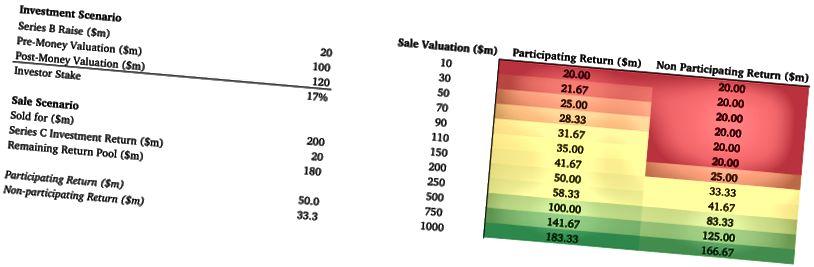 Figure 3. Retours participants vs retours non participants