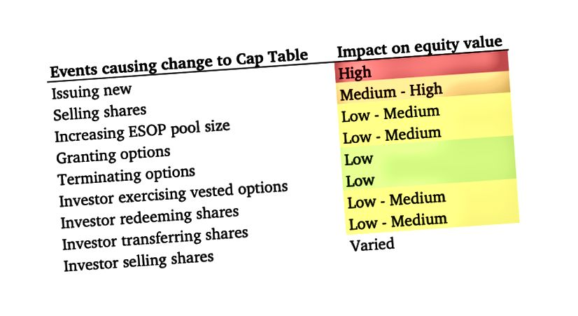 Figure 5. Impacts des événements qui modifient la table de plafonnement