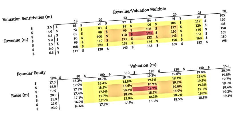Figure 7. Tableaux de données pour l'analyse de scénarios