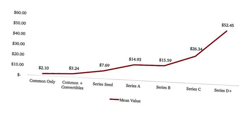 Figure 8. Valeurs en cascade des fondateurs agrégés par étape (en millions de dollars) (Source: Capshare)