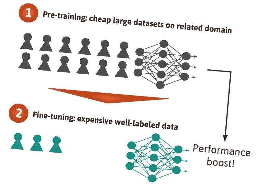 Lorsque les données d'entraînement sont difficiles à obtenir: commencez par pré-former le réseau neuronal sur un ensemble de données volumineux et bon marché dans un domaine connexe; deuxièmement, affinez-le sur un ensemble de données coûteux et bien étiqueté. Cela se traduira par une amélioration des performances par rapport à une simple formation sur le petit ensemble de données.
