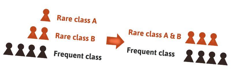 La fusion de deux ou plusieurs classes pendant la formation ou l'évaluation peut simplifier le problème.