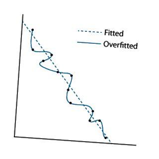 التوضيح overfitting