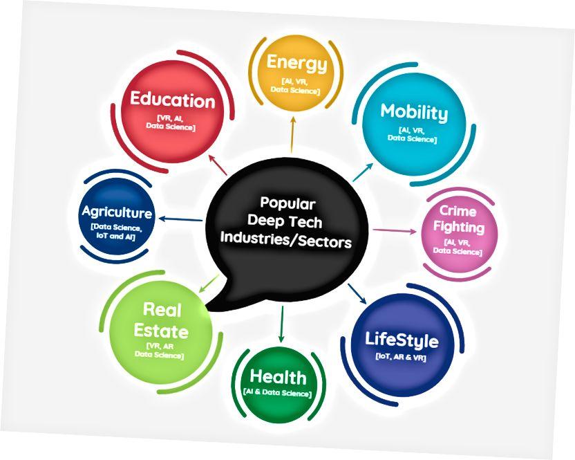 Settori / settori popolari della tecnologia profonda che gli studenti stanno risolvendo