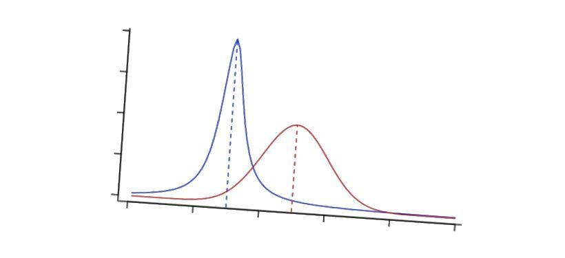 La tendance centrale est utile à connaître, mais la distribution est souvent plus intéressante à comprendre!