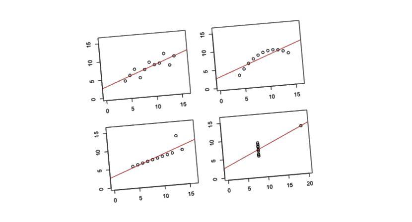 Différentes données; mais moyennes, variances et corrélations presque identiques
