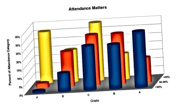 Comment ne pas présenter les données - en général, restez simple (pour en savoir plus sur cet exemple, lisez cet article de blog sympa)