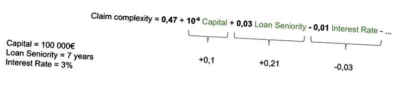 Διαθέτει συνεισφορά ενός συστήματος γραμμικής πρόβλεψης διαχείρισης αξιώσεων (απεικόνιση)