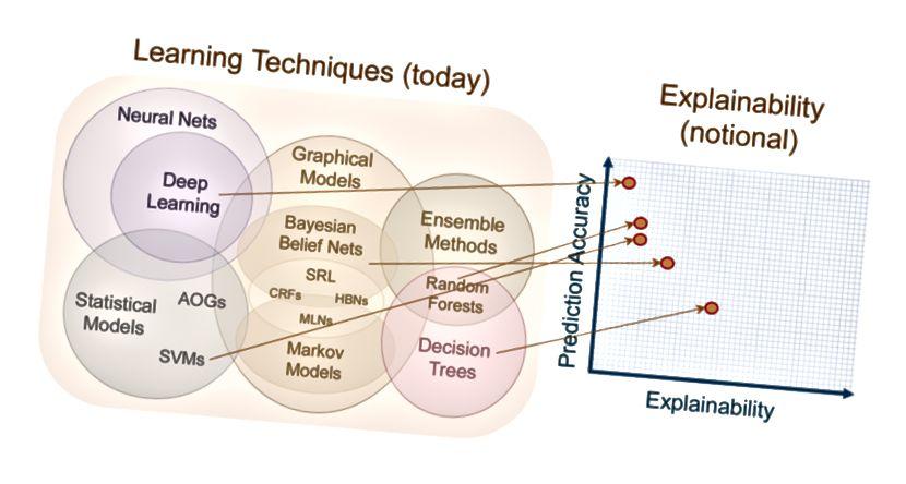 Η επεξήγηση - Ανταλλαγή ακρίβειας (πηγή)