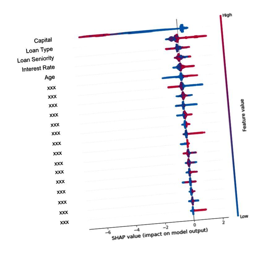 Τιμές SHAP του συστήματος διαχείρισης ασφαλιστικών απαιτήσεων Zelros (απεικόνιση)
