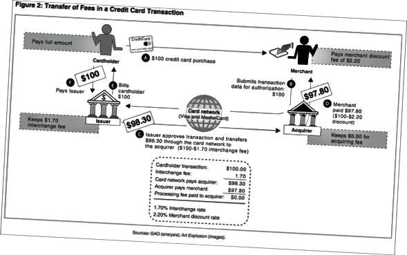 La chaîne de valeur des paiements par carte de crédit est complexe. Vous pouvez facturer aux vendeurs une marge en plus des frais d'interchange. Ma supposition est (pas assez de points de données), qu'il est difficile de faire plus de 1% net du volume du processus. Découvrez Mangopay - ils sont un fournisseur d'infrastructure de paiement spécialisé pour les marchés.