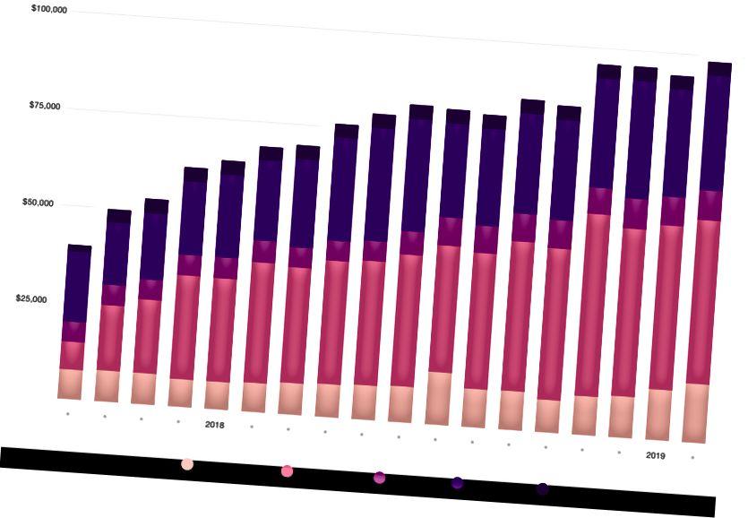Összes hostolási költség kategóriánként az elmúlt 18 hónapban