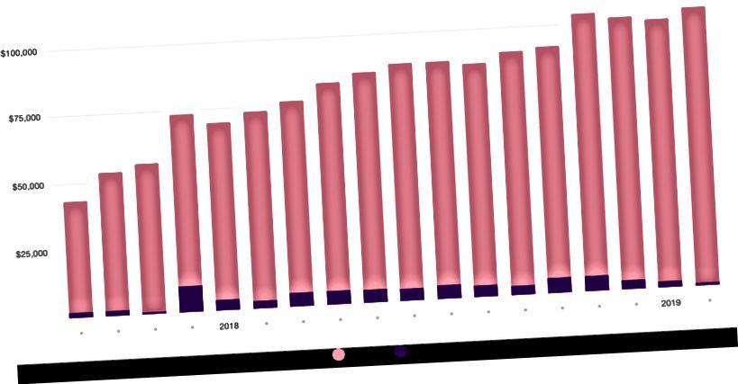 Tárhely vs. szoftver költségek az elmúlt 18 hónapban