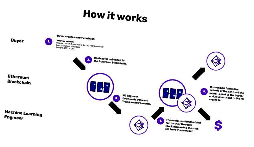 Algorithmia Araşdırma tərəfindən bir maşın öyrənmə modelində bir lütf yaradan sadə bir tikinti