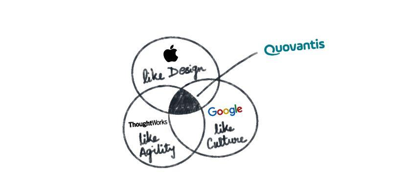 Die Idee von Quovantis. Auch nach 9 Jahren noch viel zu tun.