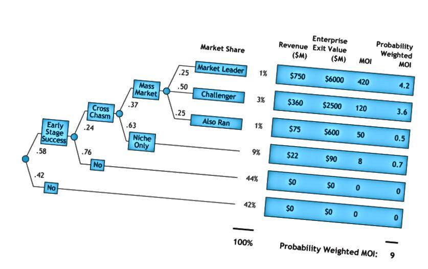 Référence: Application de l'analyse des décisions à l'investissement en capital-risque - Clint Korver