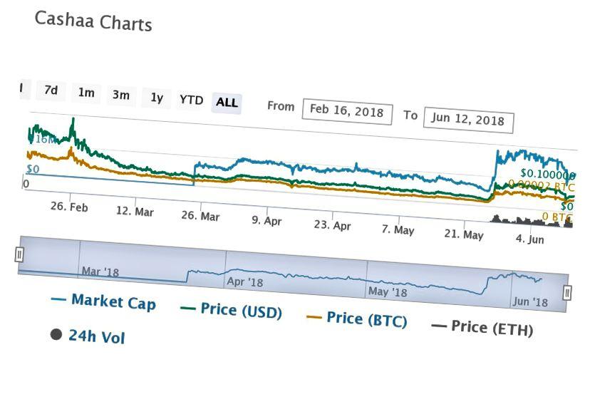 Cashaa Chart