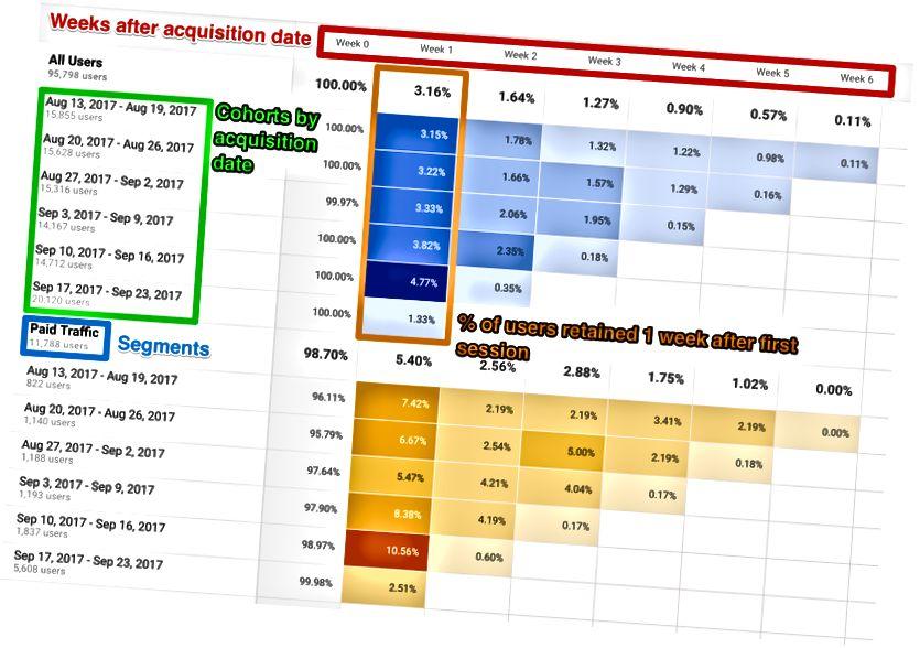 Das Fleisch des Kohortenanalyseberichts in Google Analytics