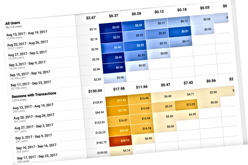 Sitzungen mit Transaktionen nach wöchentlichen Kohorten: Wie viel jede Kohorte nach jeder Woche ausgibt.