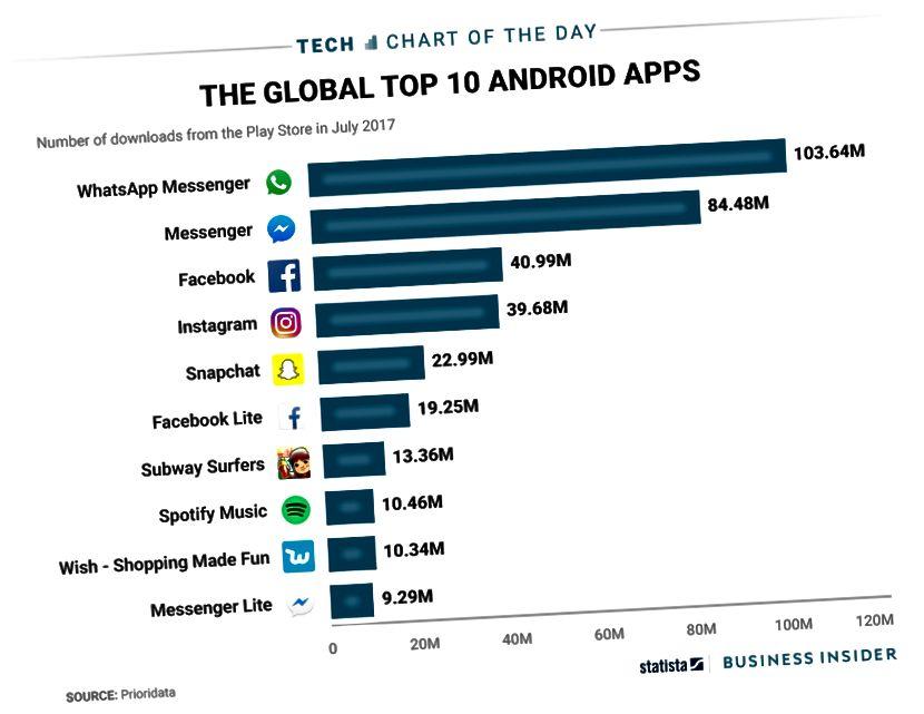 Επιθυμία - φτάνοντας στο κορυφαίο 10 του Android (πηγή)