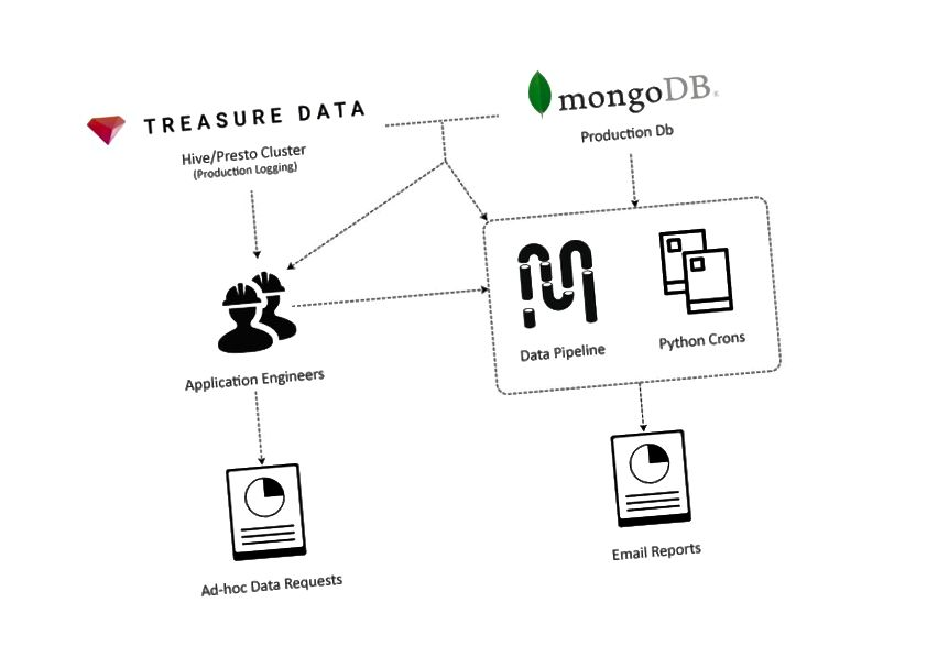 Η πρώιμη πλατφόρμα δεδομένων
