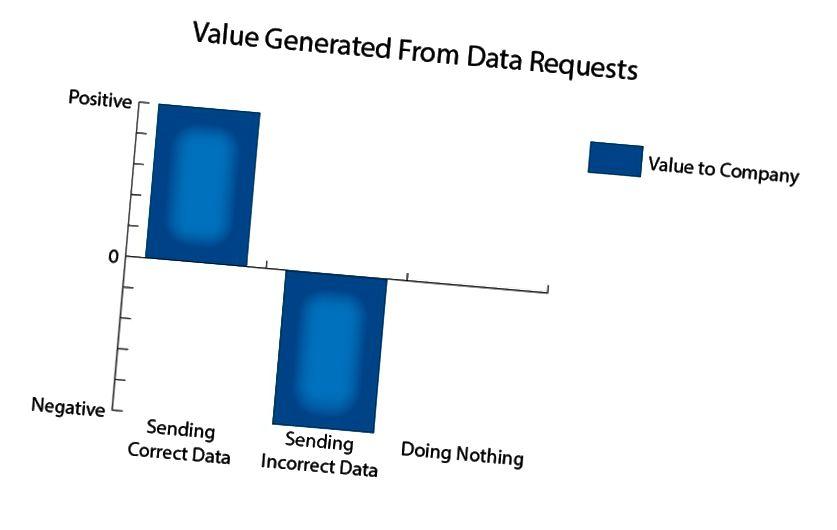 Αποστολή κακών δεδομένων <Δεν κάνει τίποτα <Αποστολή σωστών δεδομένων
