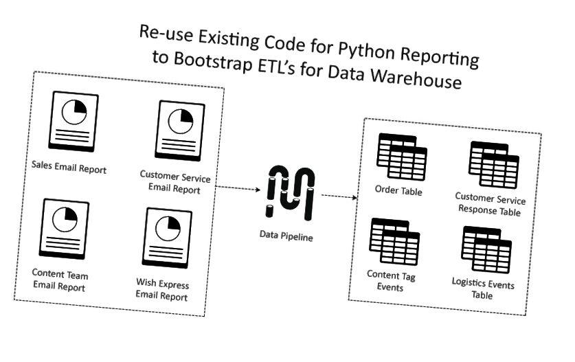 Το γρήγορο MVP για αποθήκη δεδομένων μπορεί να προσαρμοστεί από την υπάρχουσα βάση κώδικα