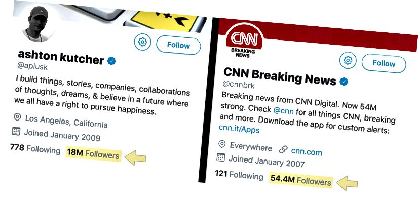 Ashton kutcher və @cnnbrk arasındakı Twitter izləyiciləri üçün boş-boşluqla dolu döyüşün bugünkü vəziyyəti