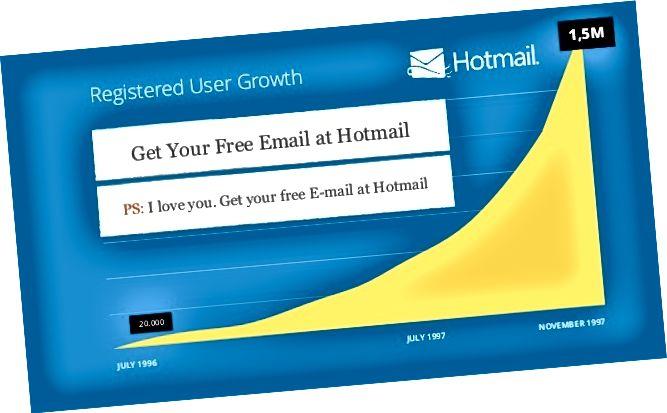 E-poçt imzalarını təqdim etdikdən sonra Hotmail-in böyümə əyri