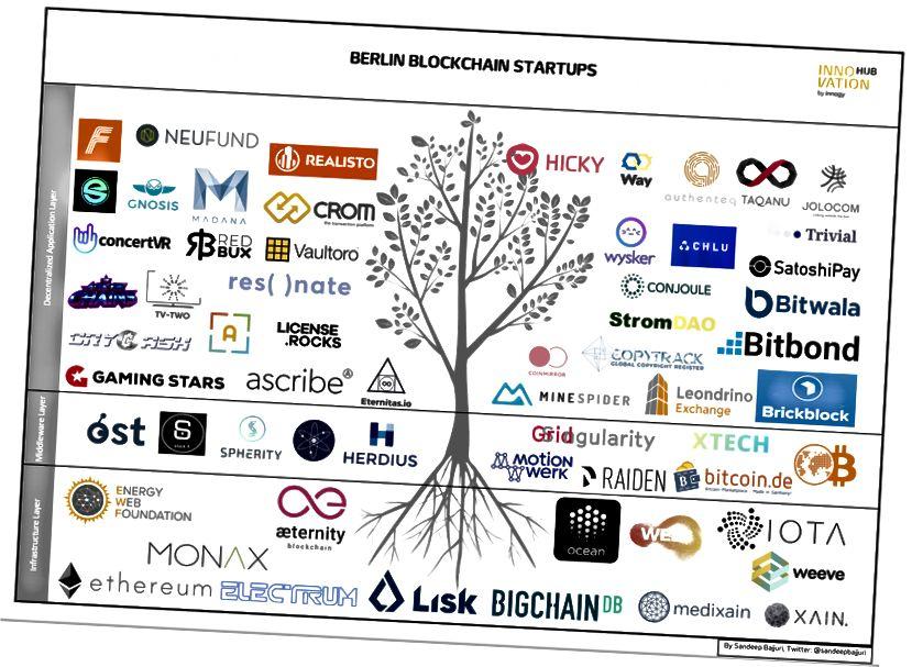 Berlin Blockchain Startup pada Maret 2018