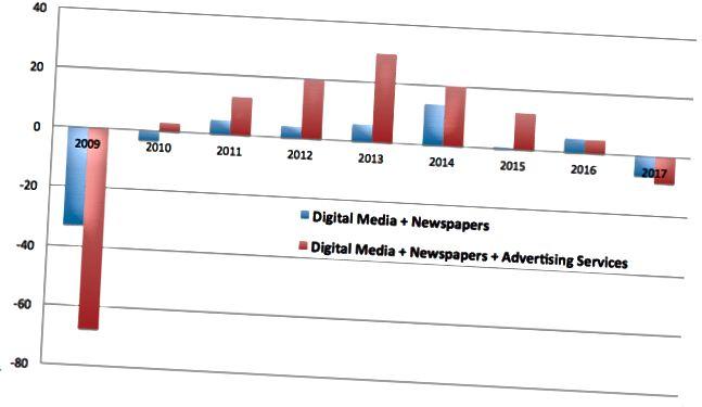 Numero di posti di lavoro netti creati annualmente nei media e nella pubblicità, in migliaia. Dati: Bureau of Labor Statistics