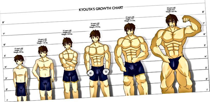 mindloop 'Growth Chart'