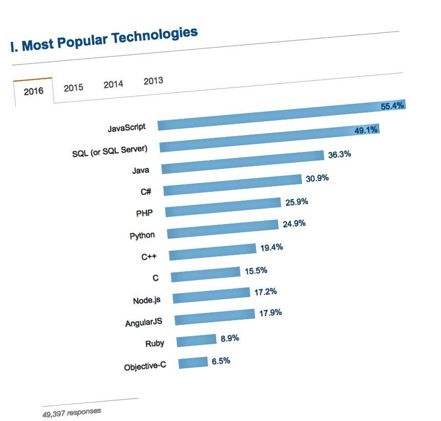 JavaScript ist bei weitem die beliebteste Sprache, die von 49.397 Entwicklern verwendet wird, die auf die Umfrage 2016 von Stack Overflow geantwortet haben.