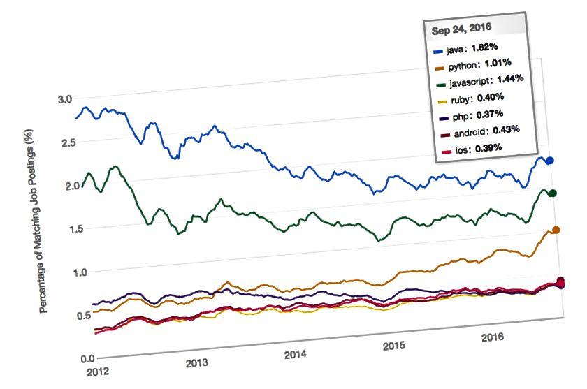 Daten vom weltweit größten Aggregator für Stellenausschreibungen, Indeed.com