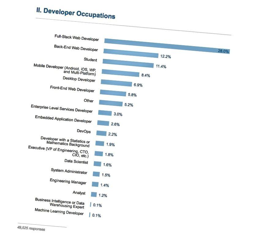 Die Berufe von 49.525 Entwicklern, basierend auf den Antworten auf die Stack Overflow-Umfrage 2016.