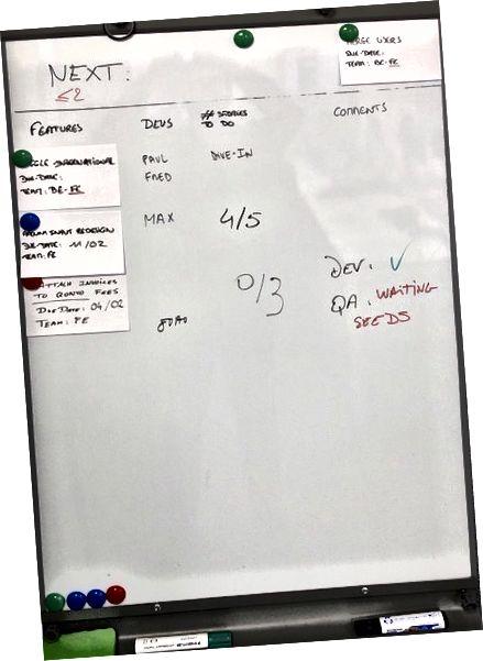 Beispiel für das Board, das unser Front-End-Team verwendet, um das gesamte Team darüber zu informieren, woran es derzeit arbeitet und wie es weitergeht (hier sehen wir, dass ein Slot verfügbar ist, sodass das Produktteam mit der Angabe einer Funktion beginnen kann für dieses Team).
