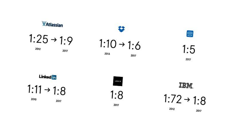 Sex helstu tæknifyrirtæki hafa tvöfaldað ráðningarmarkmið sín á síðasta hálfum áratug. (TechCrunch)