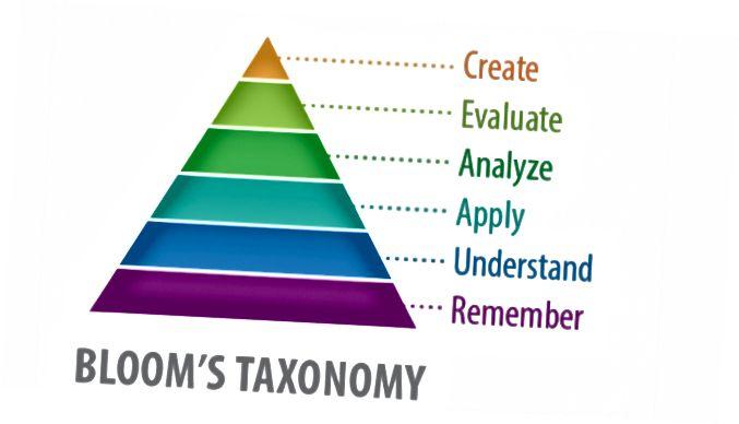 تصنيف بنجامين بلوم المعدل (الإصدار 2) | اقرأ من أسفل إلى أعلى.