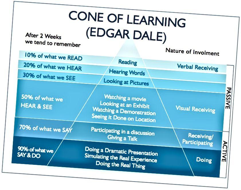 هرم التعلم المثير للجدل ، ولكنه مفيد بقلم إدغار دايل. | اقرأ من الأعلى إلى الأسفل.