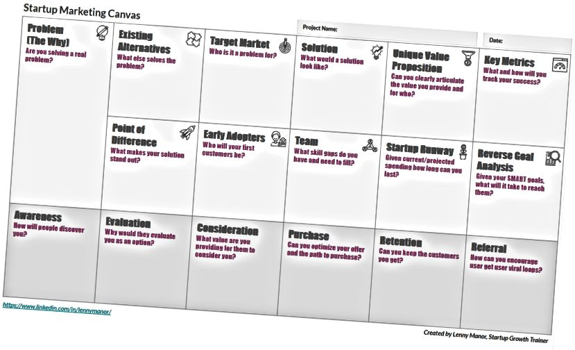 шаблон холст стартап маркетинговый план