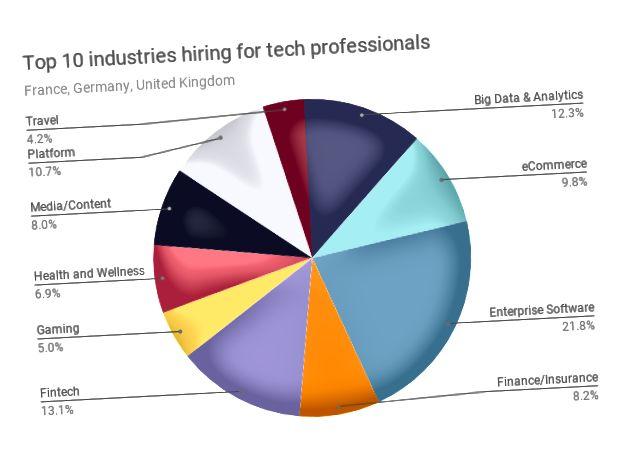 Технологиялық мамандарға зәру 10 үздік сала. Деректер көзі: talent.io