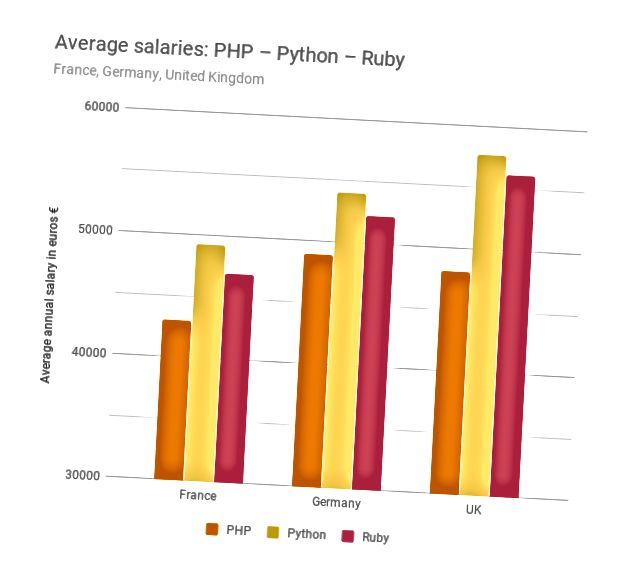 Барлық елдерде PHP, Python және Ruby жасаушылардың орташа жалақысы. Дереккөз: talent.io