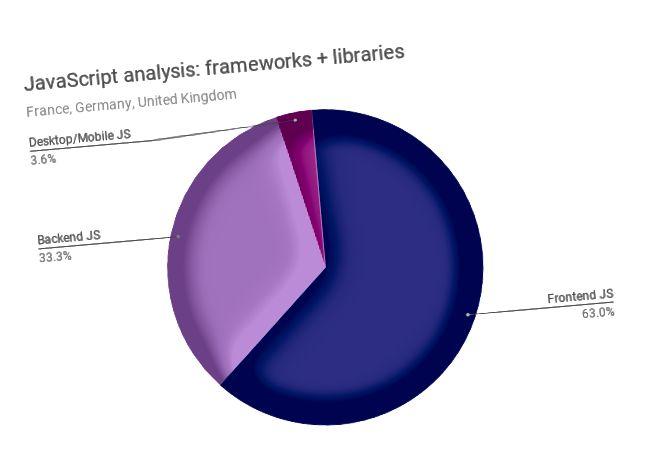 JavaScript шеңберлері мен кітапханаларды талдау және санаттарға бөлу. Деректер көзі: talent.io