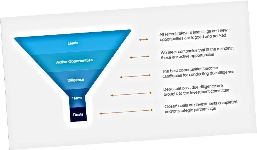 Un proces tipic de flux de tranzacții VC - investitorii examinează mii de oferte pe an și fac doar câteva investiții