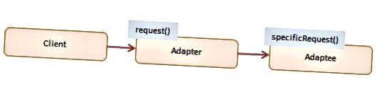 תרשים דפוס מתאם מ- Dofactory.com
