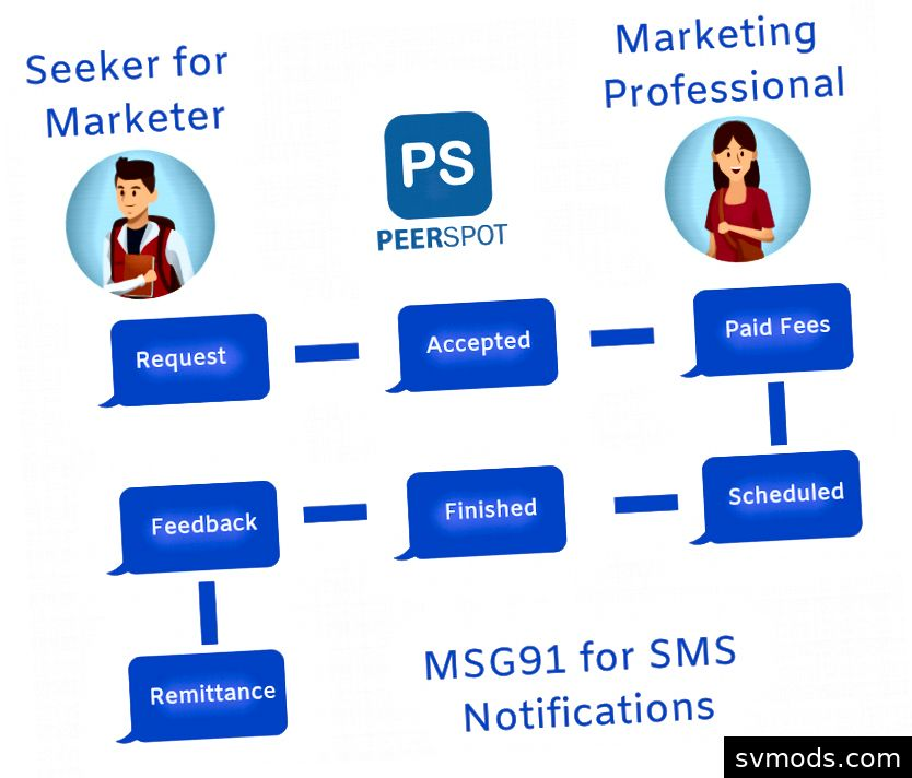 wie PeerSpot MSG91 verwendet