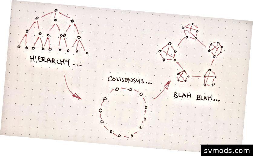 Zeichnen von 3 Organigrammen: Hierarchie, Konsens, Blah ... diese sind nur Formen!