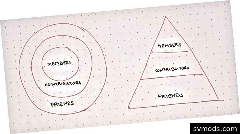 Rollen bei Enspiral: Mitglieder, Mitwirkende, Freunde