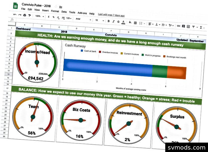 Ein Screenshot des einfachen Tabellenkalkulationsprogramms, mit dem wir die Gesundheit unserer Finanzen im Auge behalten. Details der Tabelle wurden in früheren Blogbeiträgen dieser Serie veröffentlicht.