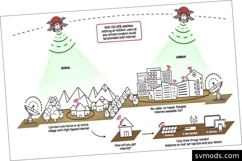 Highspeed-Internet über Mikrosatelliten von Astrome